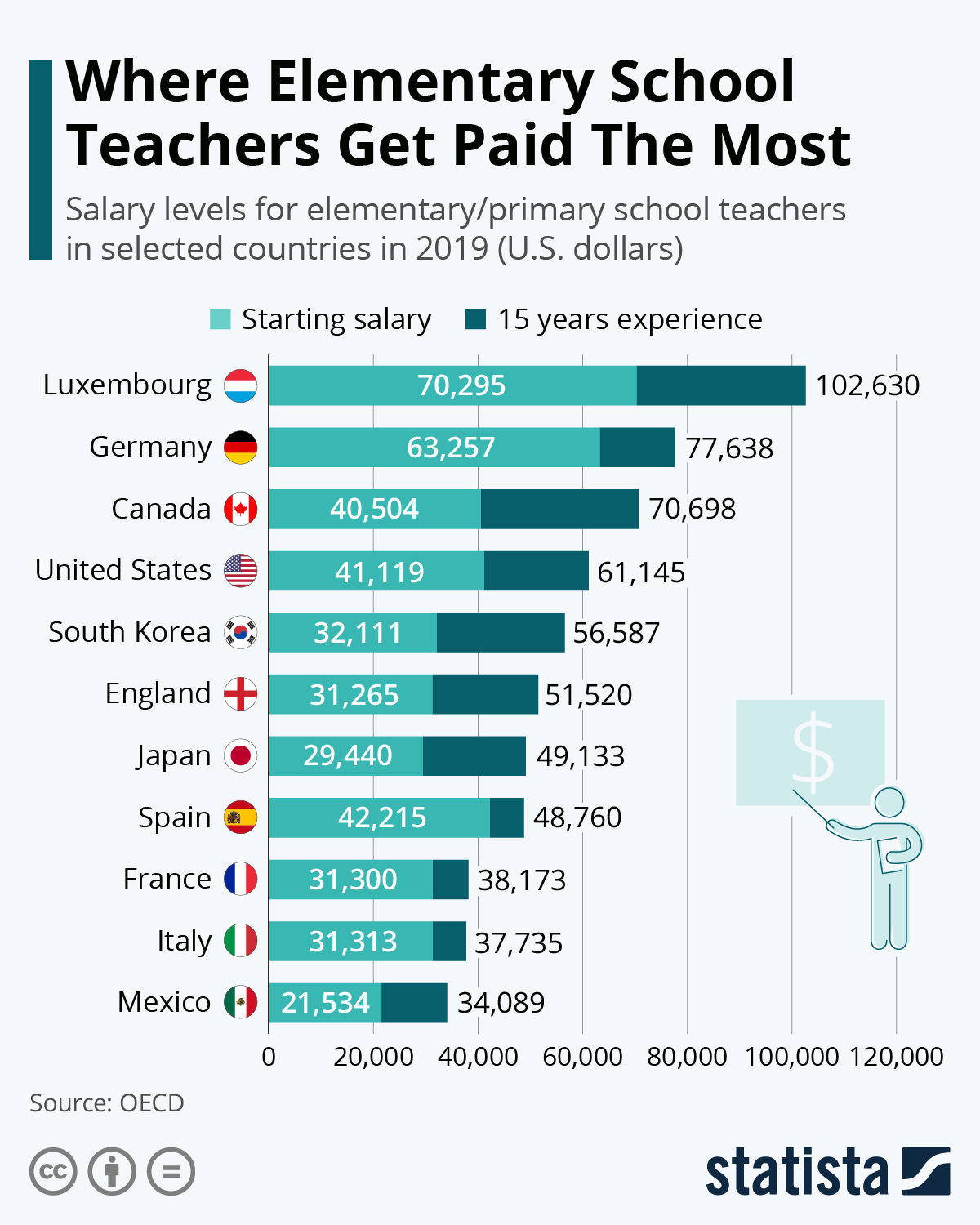 Infographic: Where Elementary School Teachers Get Paid The Most | Statista