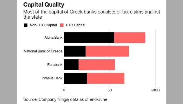 По-голямата част от капитала на гръцките банки се състои от данъчни вземания срещу държавата