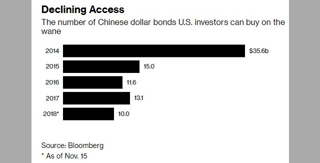 Китайските доларови облигации, достъпни за инвеститорите в САЩ, намаляват